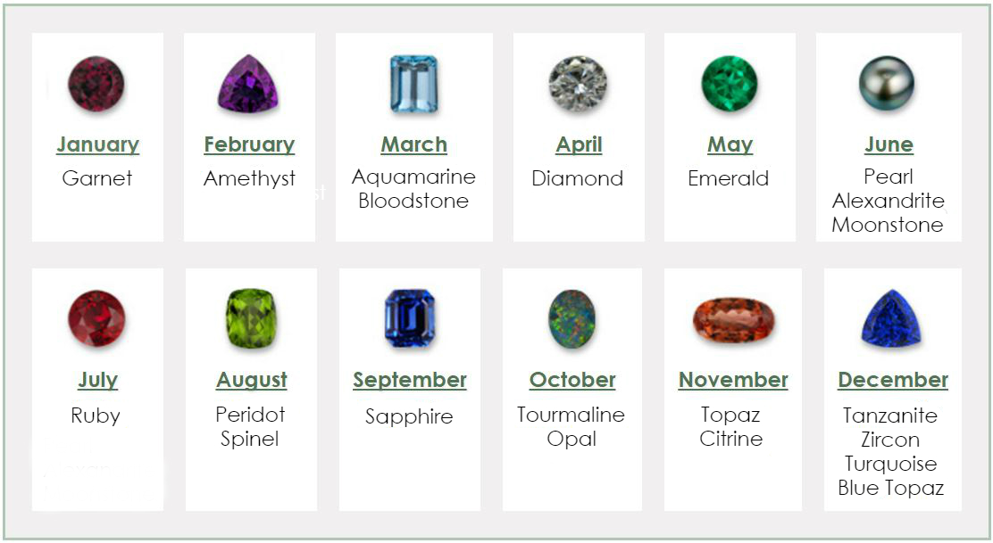 Below The Chart We Will Go Into More Detail About Each Stone And Why You Might Want To Choose One Over Another For Your Birthstone